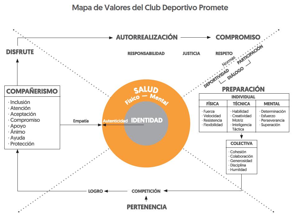 Mapa de valores del Club Deportivo Promete