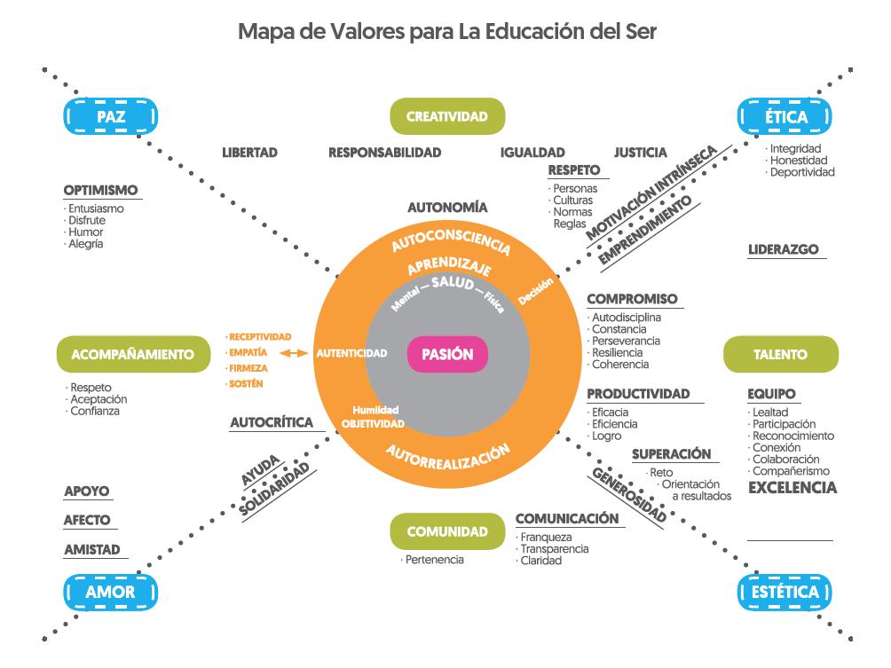 Mapa de valores para La Educación del Ser